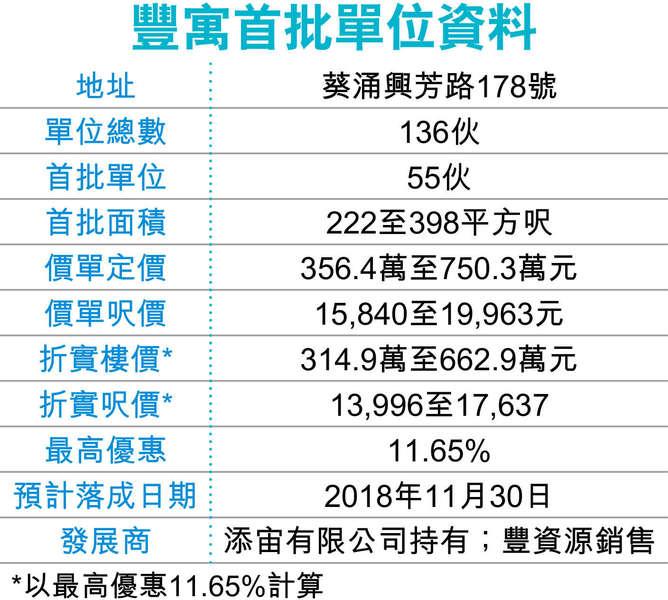 葵涌豐寓首批55伙 315萬入場 - 香港經濟日報 - 報章 - 地產 - D170803