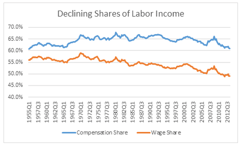 Image result for labor share of income