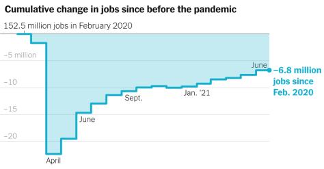 June Jobs Report Shows an 850,000 Gain, Better Than Expected