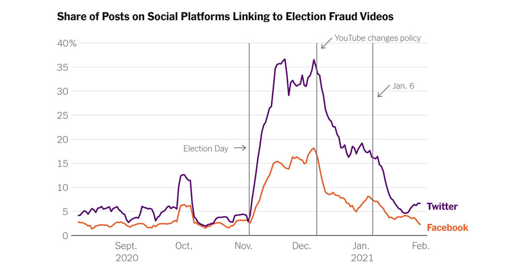 , YouTube's stronger election misinformation policies had a spillover effect on Twitter and Facebook, researchers say., The Habari News New York