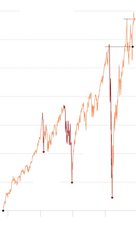 Live Market Updates: News of Treasury Pick Janet Yellen Lifts Stocks 1