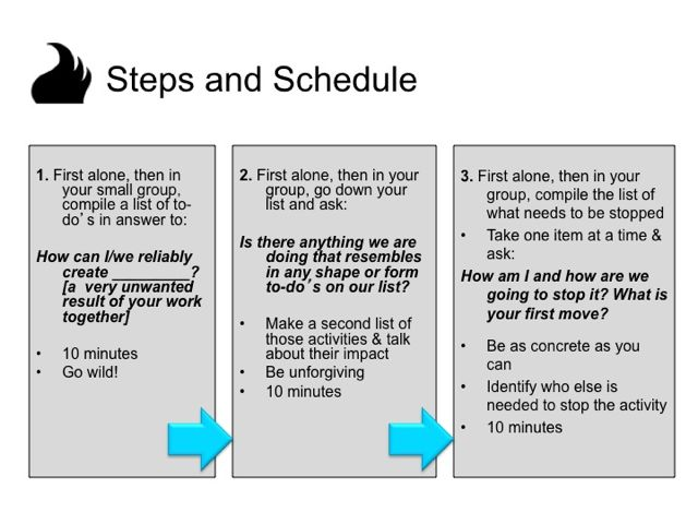 Making Space with TRIZ: Steps and Schedule