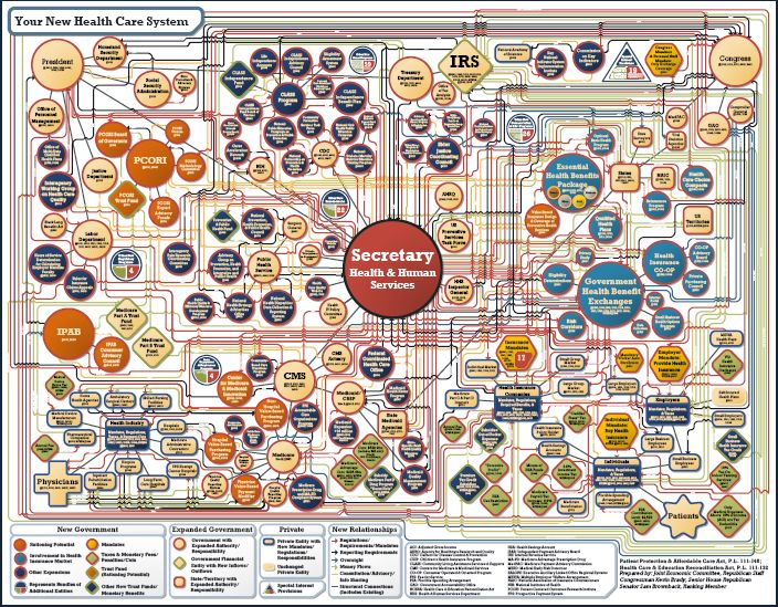 Obamacare Complicated?