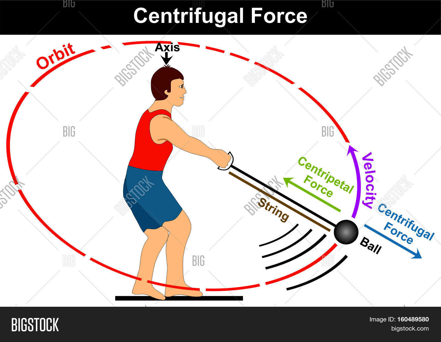 Centrifugal Force Diagram Simple Image Amp Photo