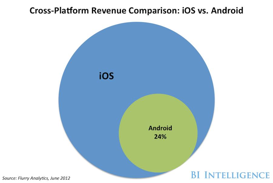 Cross-Platform Revenue Comparison: iOS vs. Android