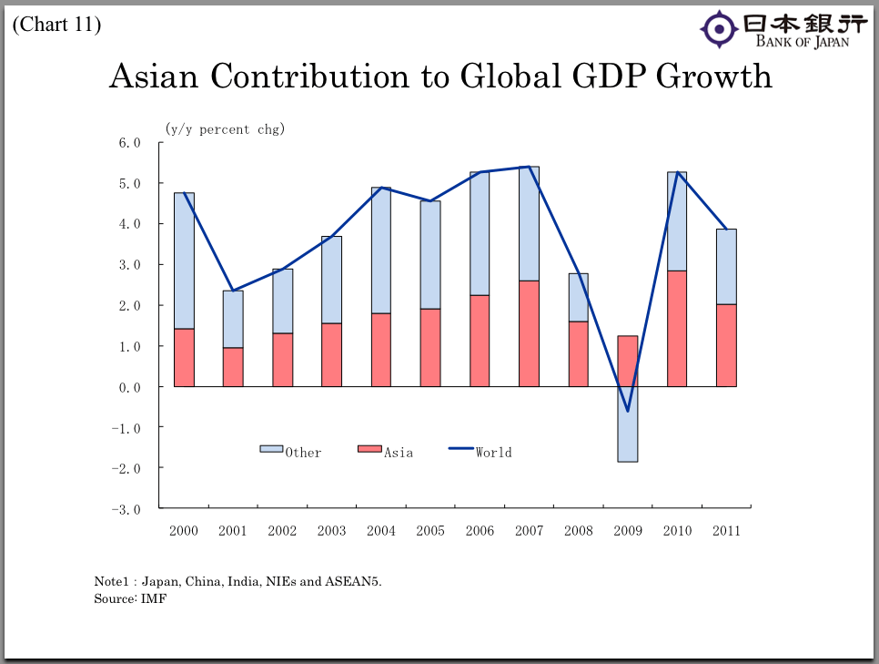 Thanks to growth in Asia, the global economy did not experience the prolonged slump experienced in the wake of the Great Depression