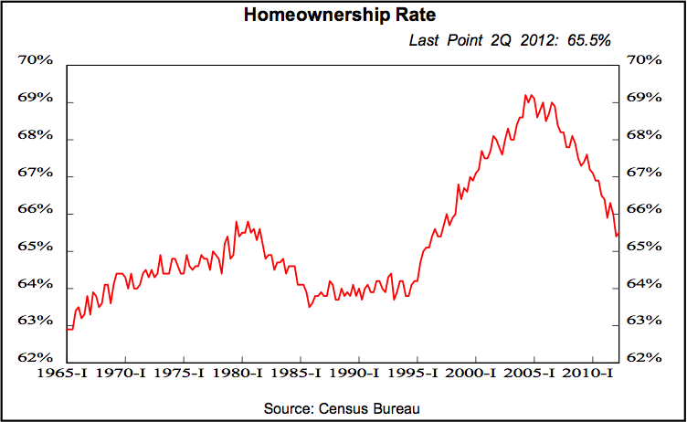 Meanwhile, the rate of home-ownership in the U.S. continues to plummet, adding pressure to excess inventories