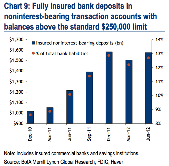 Fully insured bank deposits in noninterest-bearing transaction accounts