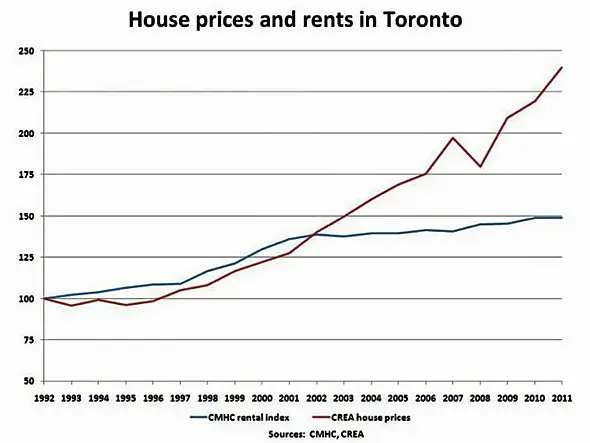 And home prices and rents have diverged in Toronto as well.