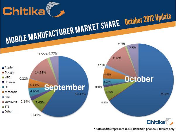 mobile manufacturer market share october