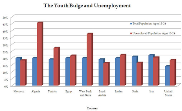 REGIONAL INSTABILITY: The Middle East's youth population is getting younger, and unemployment is rising.