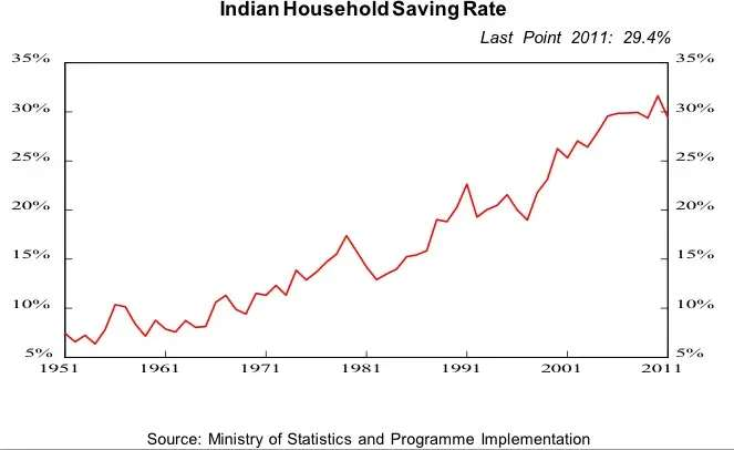 India has a high savings rate, but it hasn't slowed domestic consumption