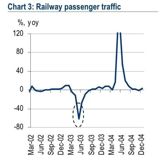 impact of SARS on Chinese transportation