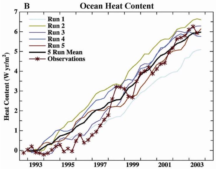 ocean heat content