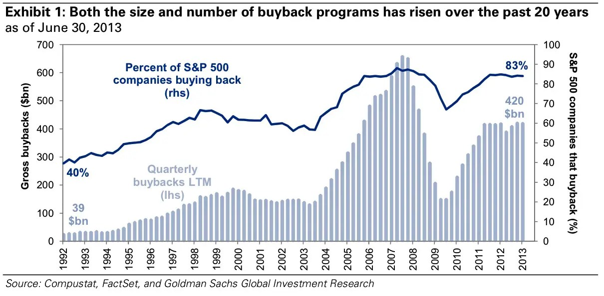 Any strength in earnings per share has been artificially boosted by share buybacks.