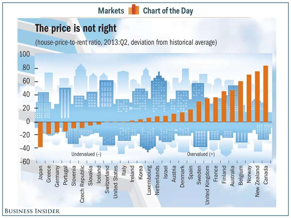 cotd price to rent