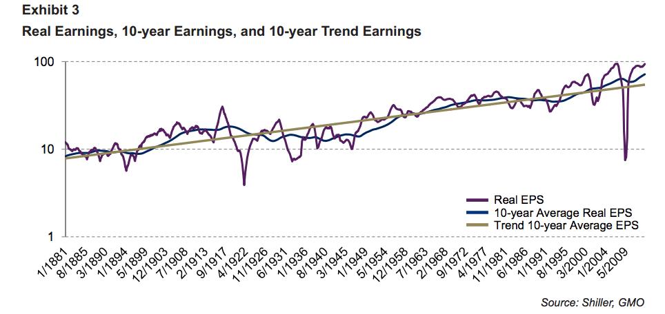 Shiller earnings