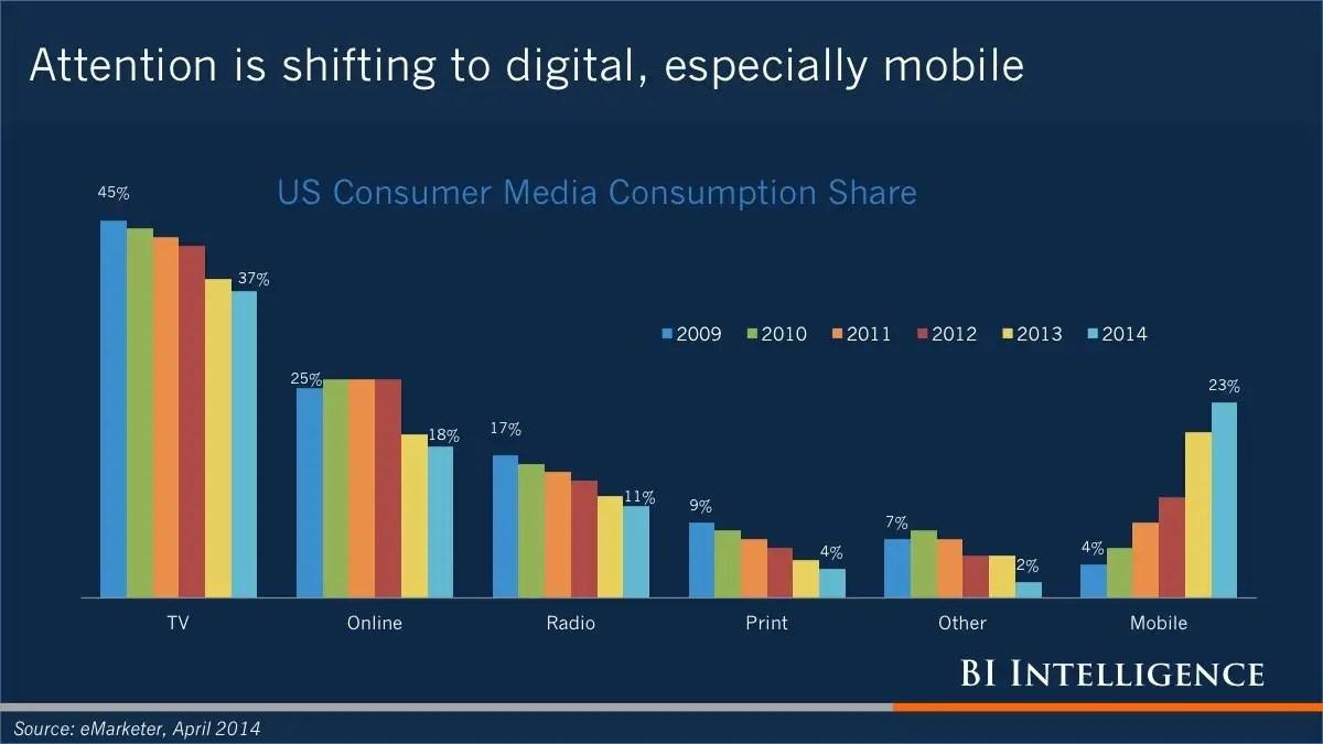 media audience share