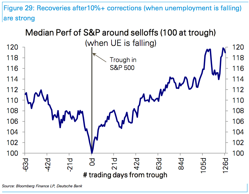 chadha corrections recessions