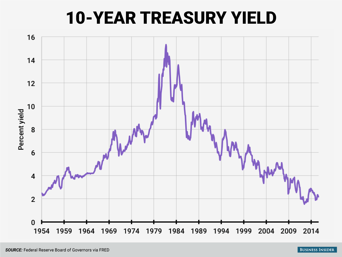 10 year treasury 10 8 15