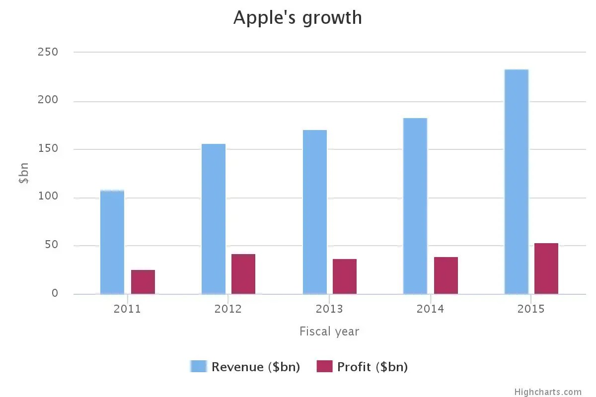 Apple's growth