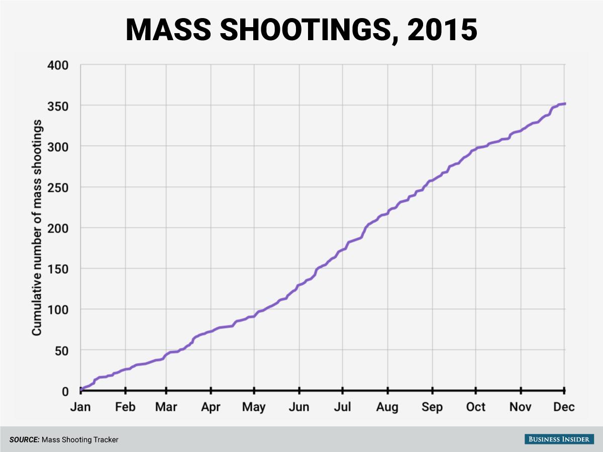cumulative mass shootings 2015
