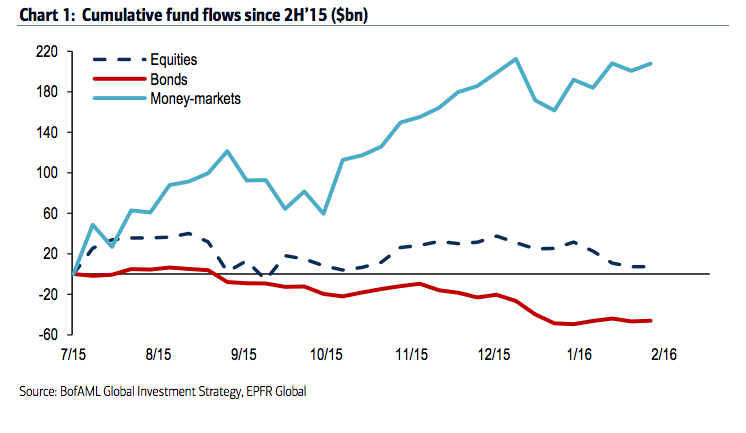 There have been huge inflows into money-market funds, while bond funds have seen outflows.