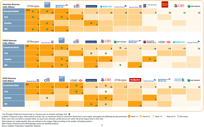 Broken down by region, JPMorgan led the pack in the Americas and Europe, the Middle East, and Africa, with $13 billion and $7 billion in revenues in each region, respectively. In Asia-Pacific, Deutsche Bank ranked first, with $3.3 billion.