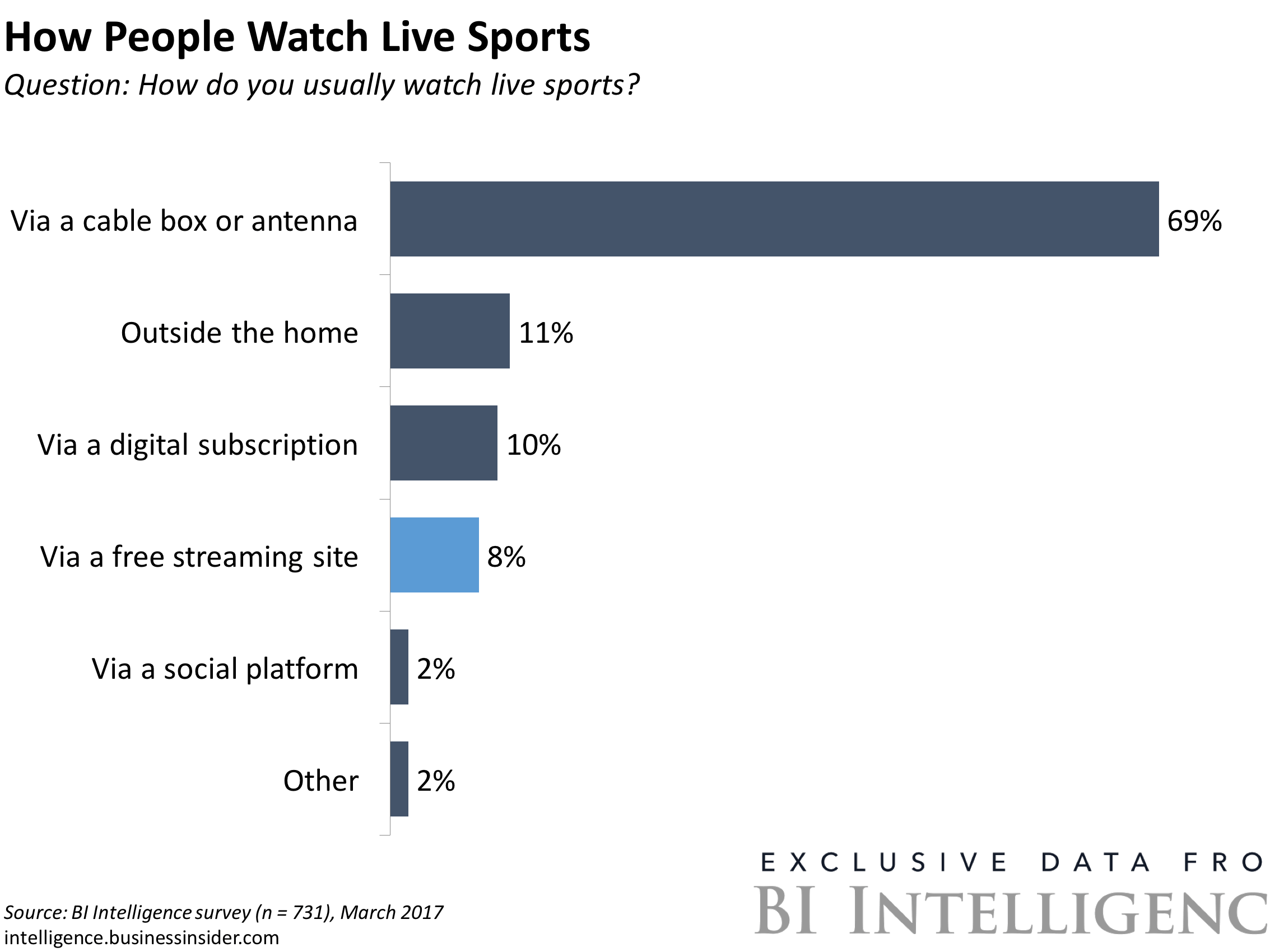 THE DIGITAL DISRUPTION OF LIVE SPORTS: A deep dive into the fall of TV's most lucrative programming (FB, TWTR, AMZN, DIS)