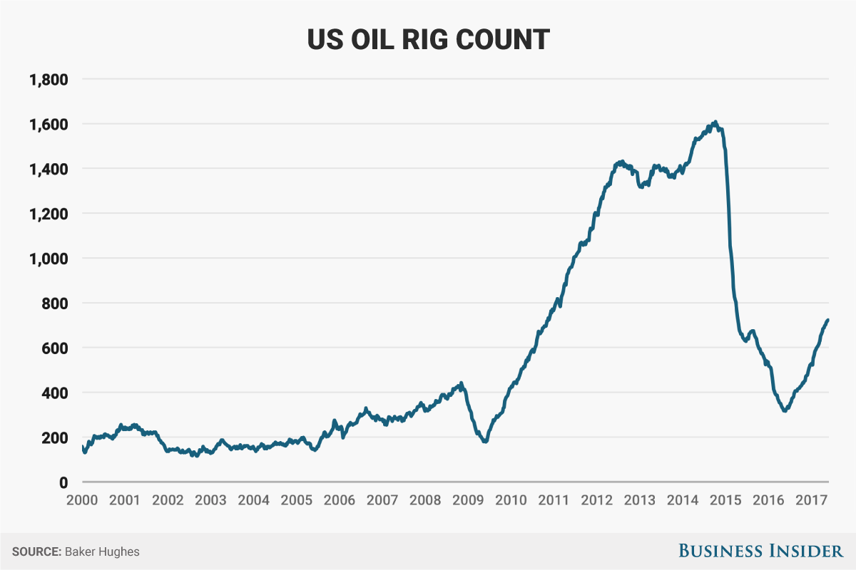 Baker Hughes Oil Rig Count May 26