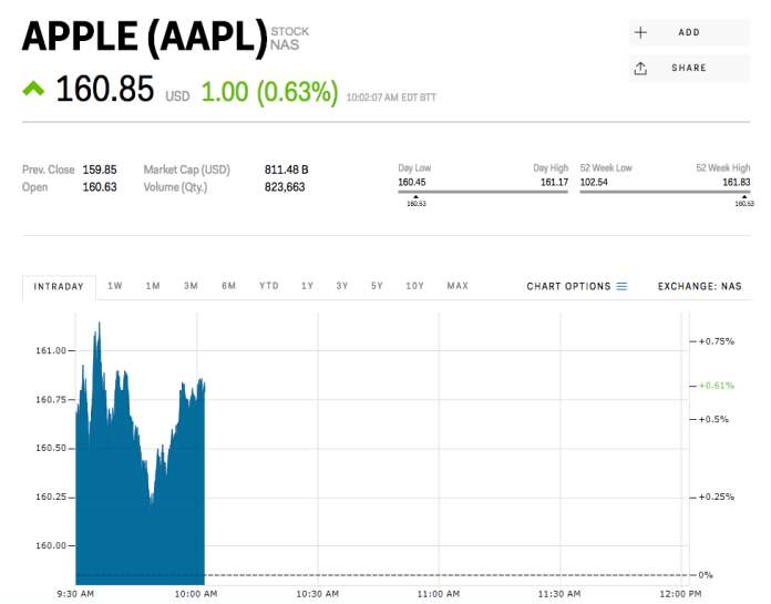 Apple Apple is moving higher after big-name money managers pile into shares Apple is moving higher after big-name money managers pile into shares screen 20shot 202017 08 15 20at 20100207 20am