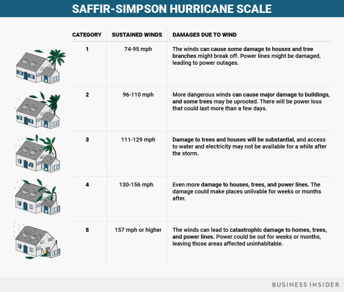 Saffir-simpson hurricane scale