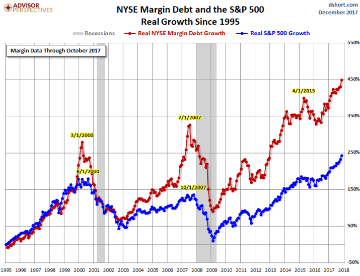 US margin debt NYSE 2017 11 percentage change