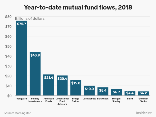 2018 YTD mutual fund flows