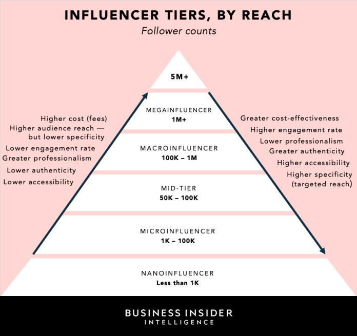 influencer marketing tiers