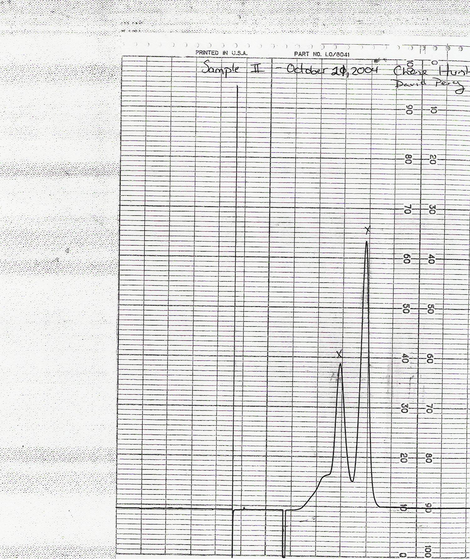 Theysis Of Gases By Chromatography A J Derose