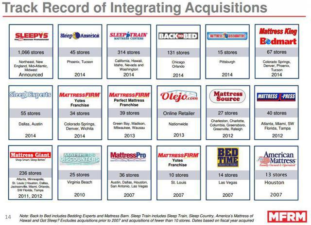 Mattress Firm Is Sagging Holding Corp Nasdaq Mfrm Seeking Alpha