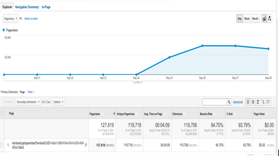 Google Analytics for WWFOldSchool for 09/20/15-09/28/15