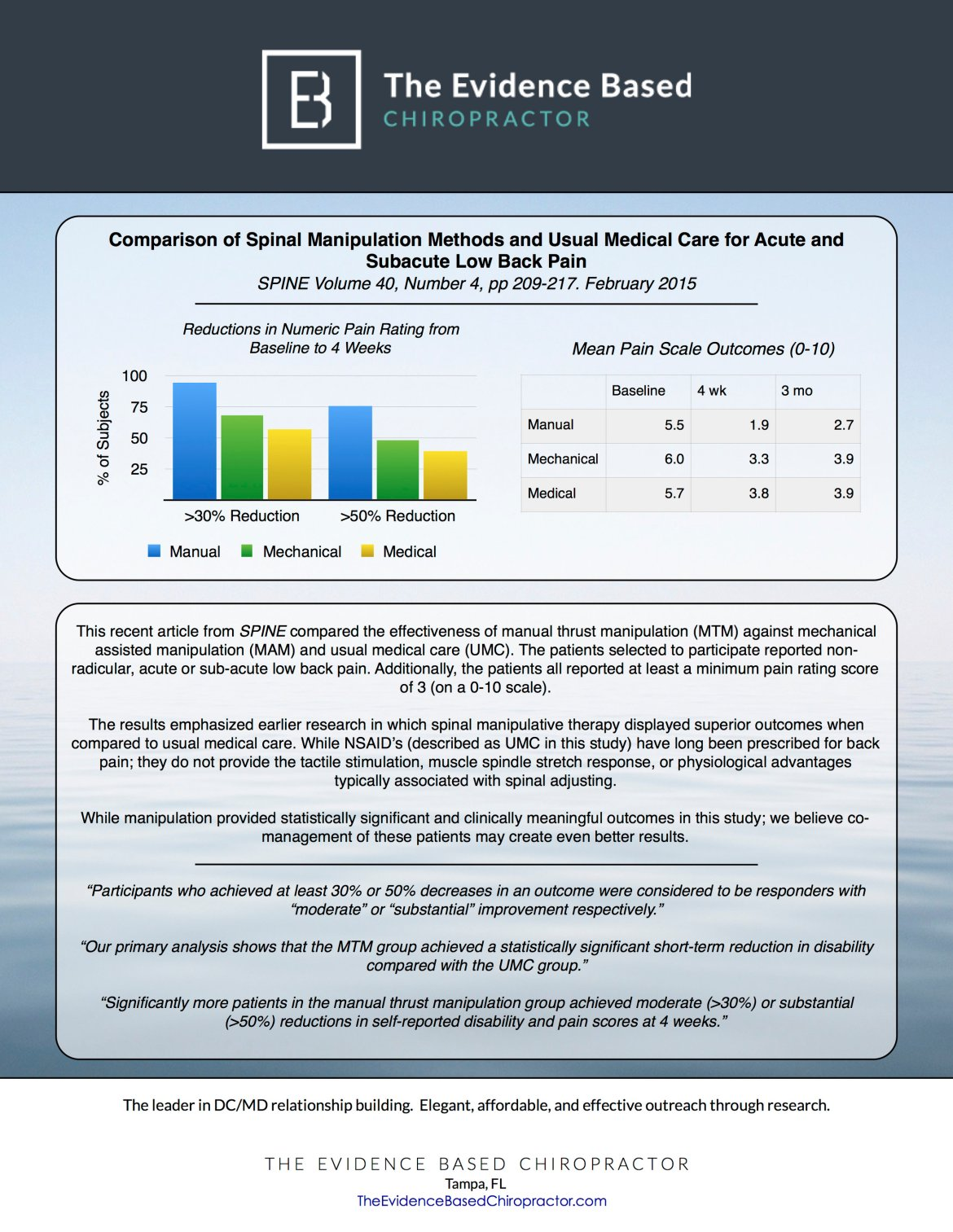 Sample Research from The Evidence Based Chiropractor