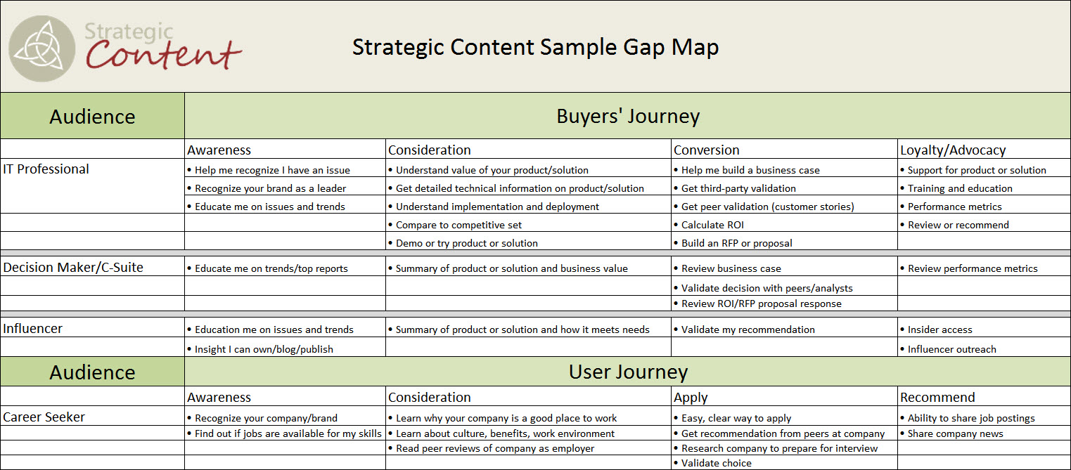 Gap Analysis Document Template. strategically thinking 5 steps for ...