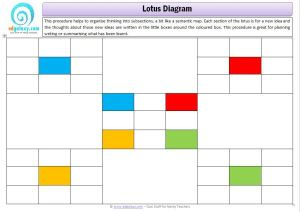 Lotus Chart  Thinking Tool — Edgalaxy: Cool Stuff for