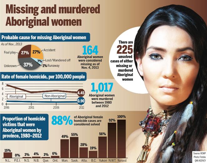 missing & murdered Aboriginal women.jpg