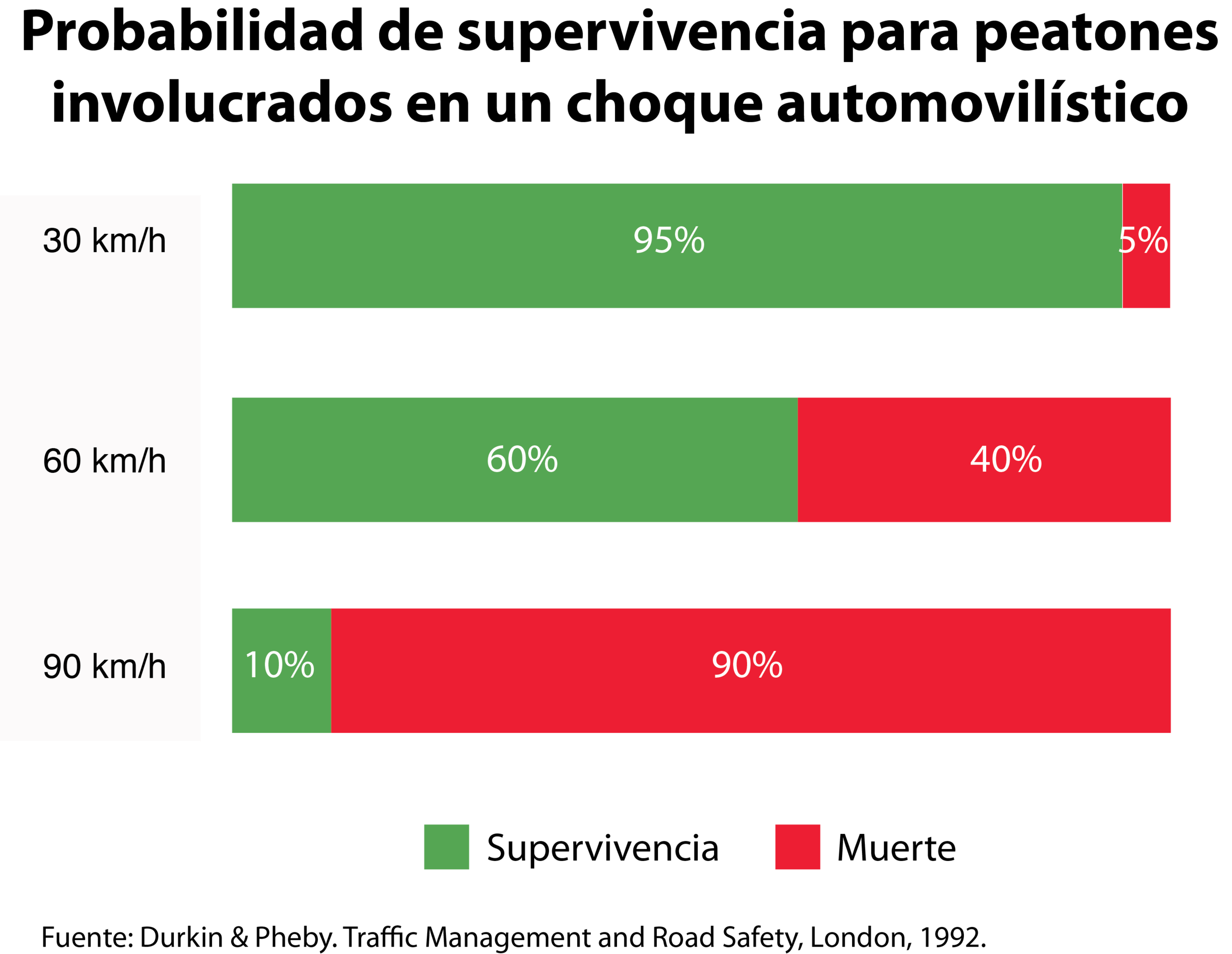 Gráfica road safety.png