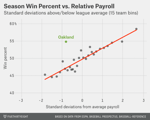 Correlation between relative payroll and regular season win percent for all non-Oakland Major League teams from 2000-2013, where each point represents the a binned average of 15 team-seasons. The Oakland Athletics' performance is shown in green. Source: fivethirtyeight.com