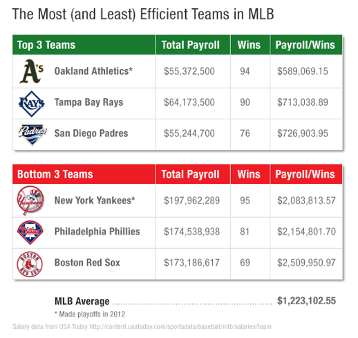 Most and least efficient Major League teams in terms of payroll dollars per win in the 2012 baseball season. Source: fool.com
