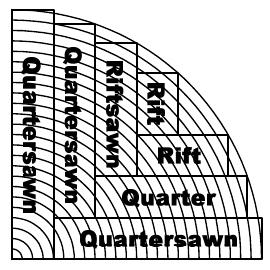 Quartersawn, Riftsawn and Flatsawn — Zena Forest Products