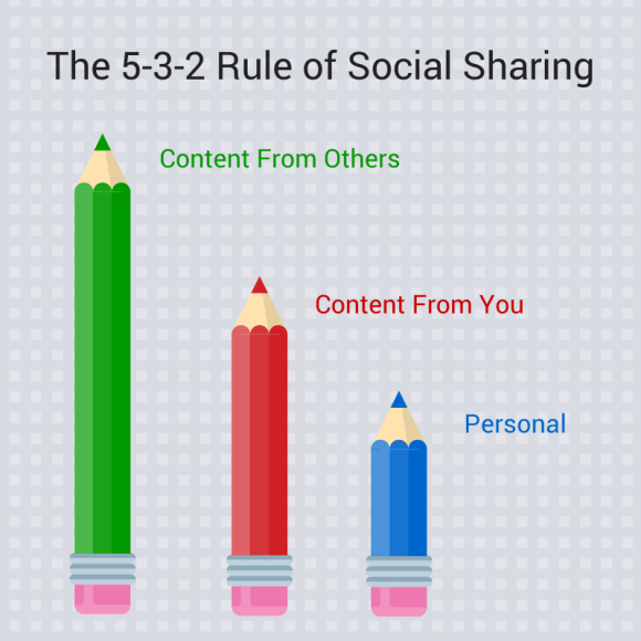 The 5-3-2 rule of social media. In other words, create as much as you consume.