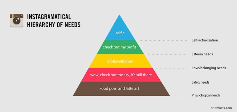 Instagram Hierarchy of Needs Self(ie)less