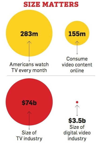 TV audience still has twice the number of online video viewers in the US.