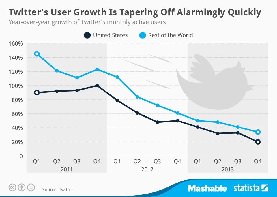 No matter how much Twitter gets integrated into TV (re: Oscars), many people still haven't signed up yet. In the meantime, WhatsApp is growing way faster than Facebook ever did.